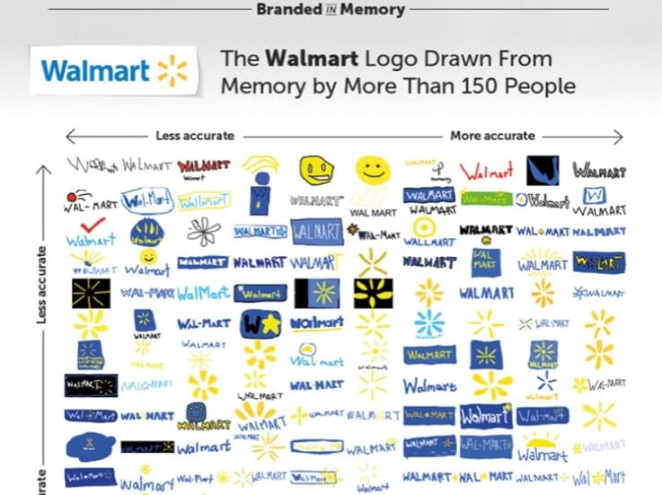 150 People Draw Famous Logos from Memory ツ